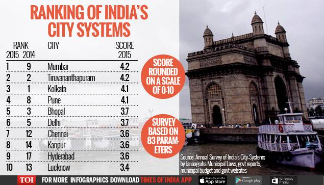 Pune 4th Among Cities Which Deliver Better Quality of Life